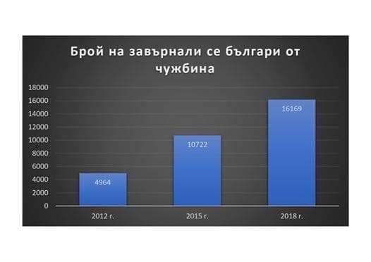 Борисов: Тежкият комунистически режим и кризите прогониха много българи, но те вече се завръщат 1